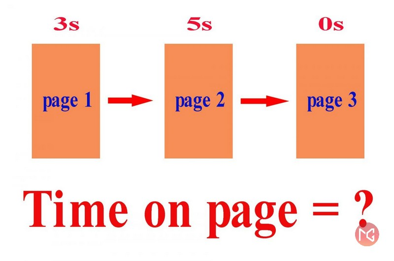 Time on Page